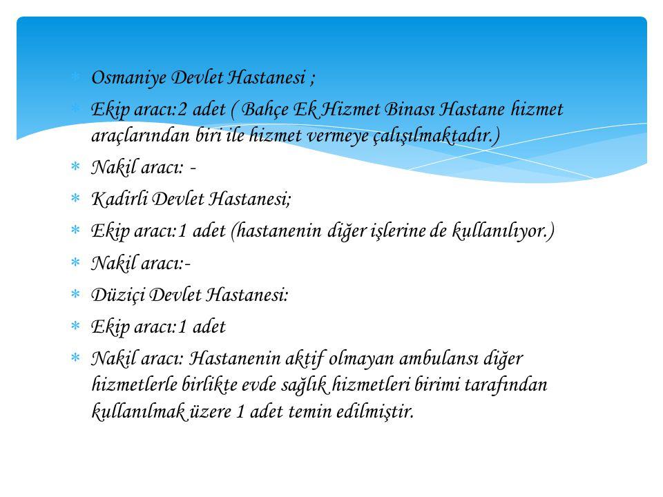EVDE SAĞLIK HİZMETLERİ OSMANİYE DEVLET HASTANESİ Osmaniye Devlet Hastanesi Evde Sağlık Hizmetleri Biriminde görevli 1 pratisyen hekim, 1 Genel Cerrahi Uzmanı 1 Erkek 1bayan 2 hemşire, 1Evde Sağlık Teknikeri 1 Otomasyon elemanı (hemşire) ve 1 şoför görev yapmaktadır.
