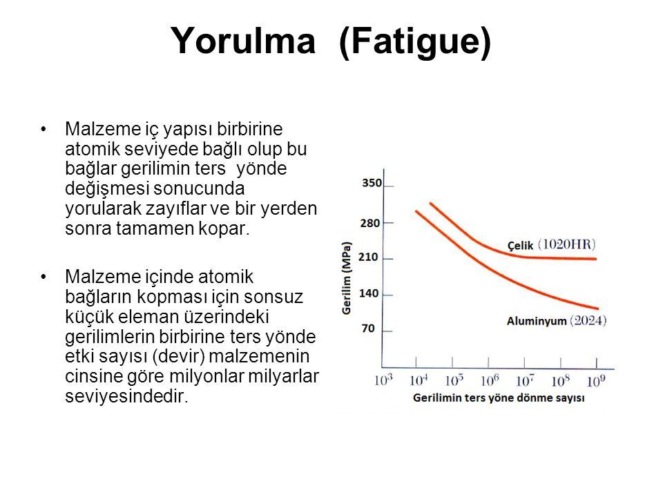 Yorulma (Fatigue) Malzeme iç yapısı birbirine atomik seviyede bağlı olup bu bağlar gerilimin ters yönde değişmesi sonucunda yorularak zayıflar ve bir