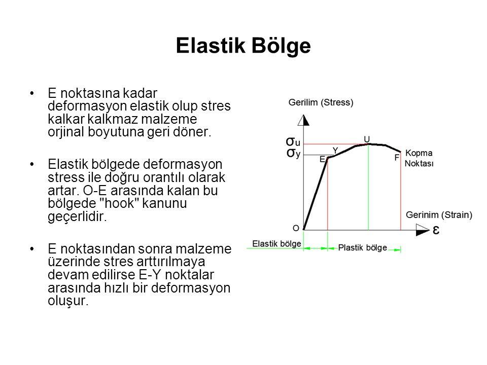 Elastik Bölge E noktasına kadar deformasyon elastik olup stres kalkar kalkmaz malzeme orjinal boyutuna geri döner. Elastik bölgede deformasyon stress
