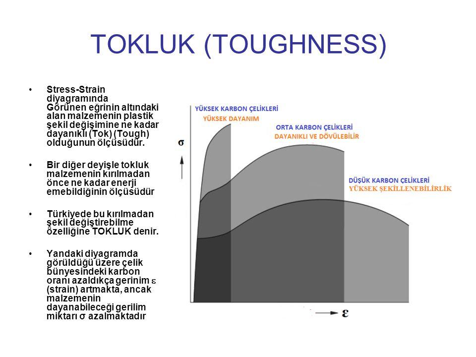 Stress-Strain diyagramında Görünen eğrinin altındaki alan malzemenin plastik şekil değişimine ne kadar dayanıklı (Tok) (Tough) olduğunun ölçüsüdür. Bi