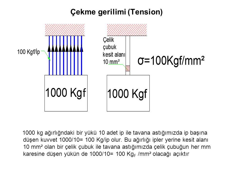 Çekme gerilimi (Tension) 1000 kg ağırlığndaki bir yükü 10 adet ip ile tavana astığımızda ip başına düşen kuvvet 1000/10= 100 Kg/ip olur. Bu ağırlığı i
