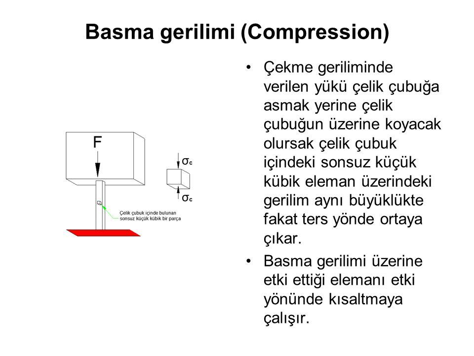 Basma gerilimi (Compression) Çekme geriliminde verilen yükü çelik çubuğa asmak yerine çelik çubuğun üzerine koyacak olursak çelik çubuk içindeki sonsu