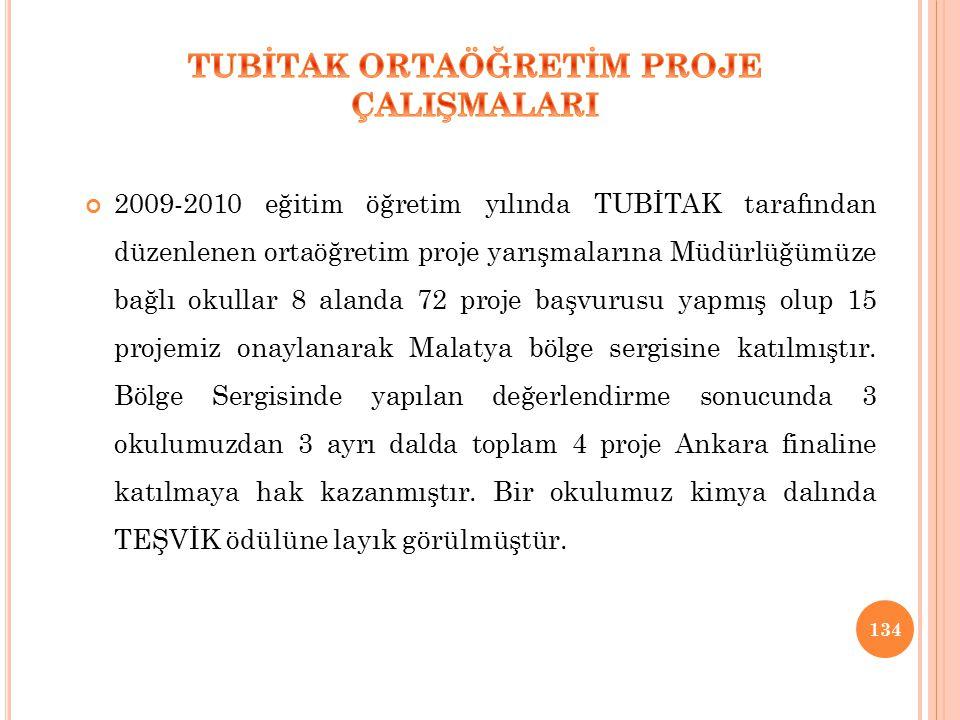2009-2010 eğitim öğretim yılında TUBİTAK tarafından düzenlenen ortaöğretim proje yarışmalarına Müdürlüğümüze bağlı okullar 8 alanda 72 proje başvurusu yapmış olup 15 projemiz onaylanarak Malatya bölge sergisine katılmıştır.