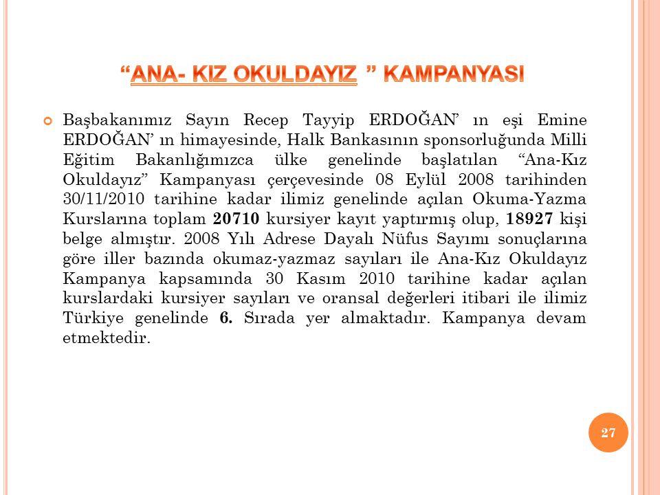 Başbakanımız Sayın Recep Tayyip ERDOĞAN' ın eşi Emine ERDOĞAN' ın himayesinde, Halk Bankasının sponsorluğunda Milli Eğitim Bakanlığımızca ülke genelinde başlatılan Ana-Kız Okuldayız Kampanyası çerçevesinde 08 Eylül 2008 tarihinden 30/11/2010 tarihine kadar ilimiz genelinde açılan Okuma-Yazma Kurslarına toplam 20710 kursiyer kayıt yaptırmış olup, 18927 kişi belge almıştır.