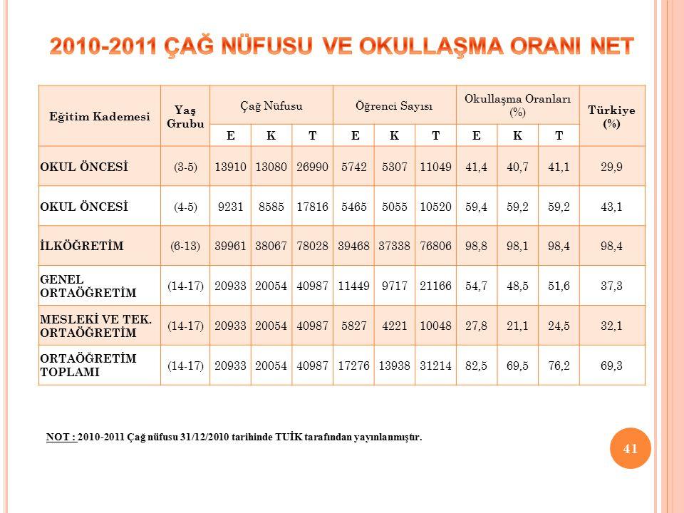 Eğitim Kademesi Yaş Grubu Çağ NüfusuÖğrenci Sayısı Okullaşma Oranları (%) Türkiye (%) EKT EKTEKT OKUL ÖNCESİ (3-5)139101308026990574253071104941,440,741,129,9 OKUL ÖNCESİ (4-5)9231858517816546550551052059,459,2 43,1 İLKÖĞRETİM (6-13)39961380677802839468373387680698,898,198,4 GENEL ORTAÖĞRETİM (14-17)2093320054409871144997172116654,748,551,637,3 MESLEKİ VE TEK.