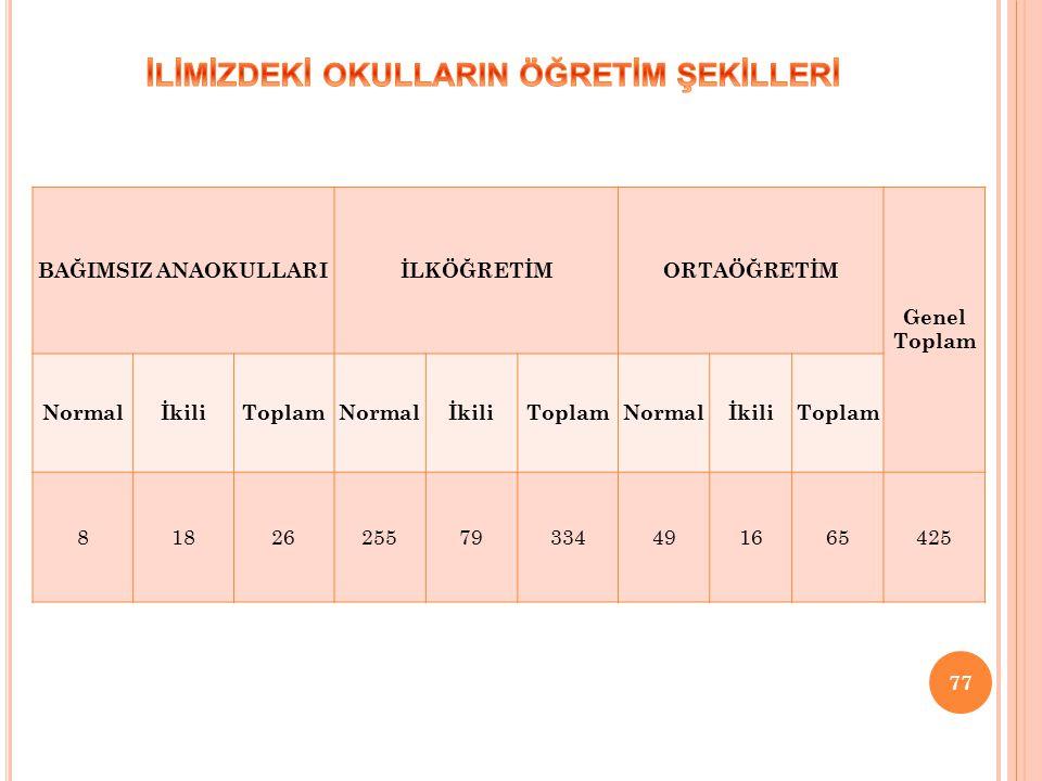 77 BAĞIMSIZ ANAOKULLARIİLKÖĞRETİMORTAÖĞRETİM Genel Toplam NormalİkiliToplamNormalİkiliToplamNormalİkiliToplam 8182625579334491665425