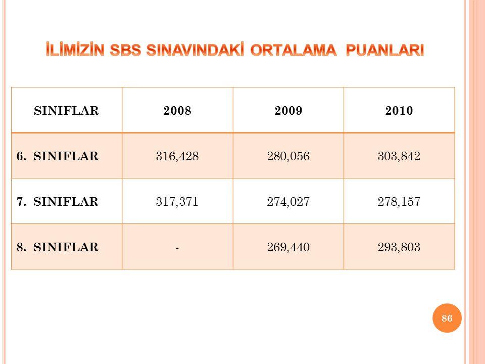86 SINIFLAR200820092010 6.SINIFLAR 316,428280,056303,842 7.