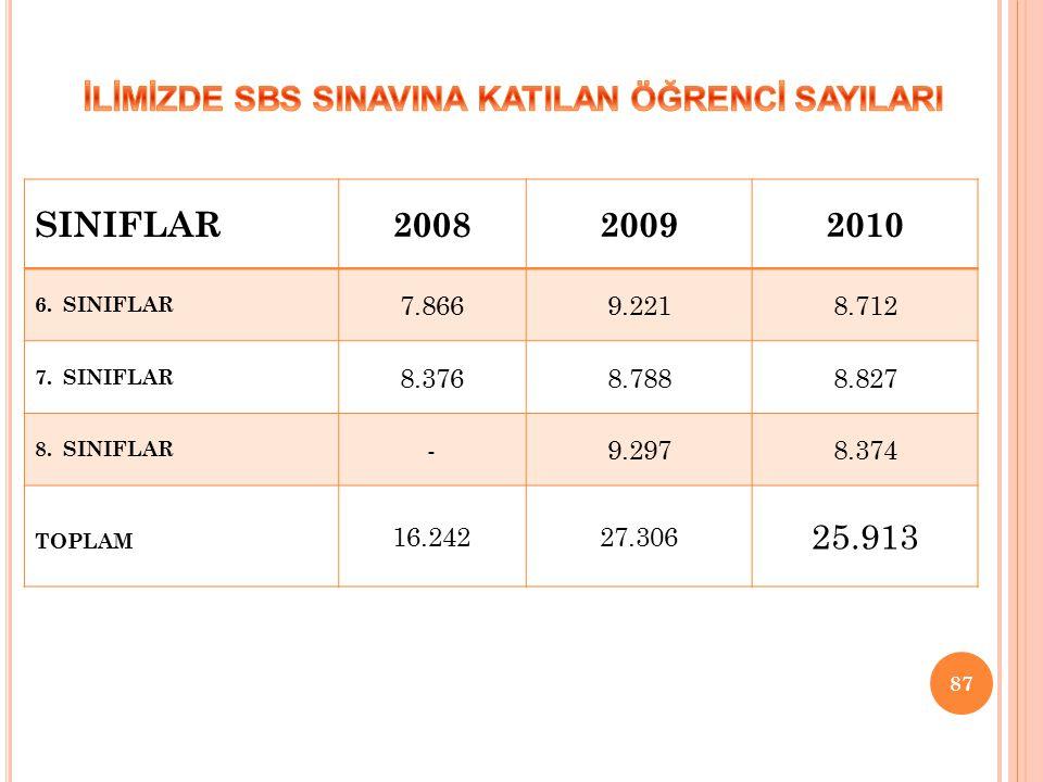 87 SINIFLAR200820092010 6.SINIFLAR 7.8669.2218.712 7.