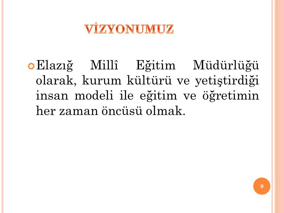 70 EĞİTİM KADEMESİİLİMİZ TÜRKİYE (2009-2010) OKUL ÖNCESİ2723 İLKÖĞRETİM2022 ORTAÖĞRETİM1618