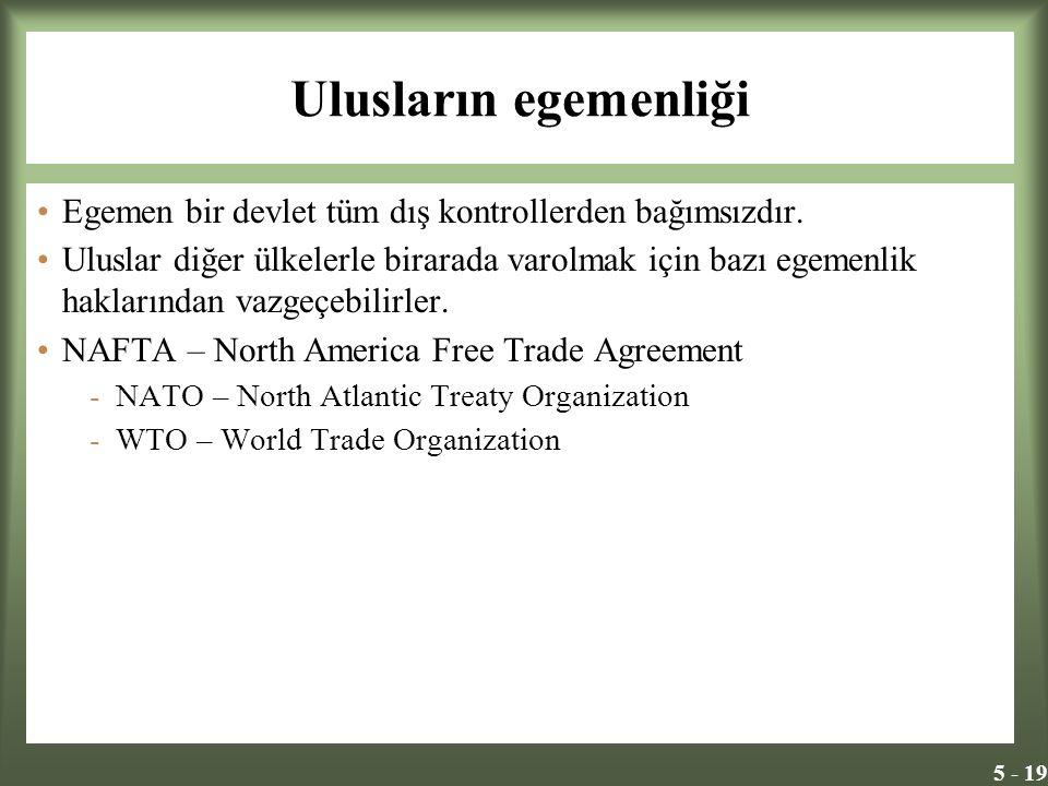 5 - 19 Ulusların egemenliği Egemen bir devlet tüm dış kontrollerden bağımsızdır. Uluslar diğer ülkelerle birarada varolmak için bazı egemenlik hakları