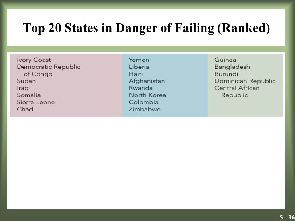 5 - 36 Top 20 States in Danger of Failing (Ranked) Insert Exhibit 6.4