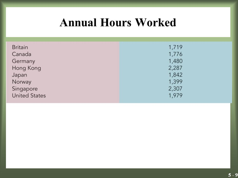 5 - 9 Annual Hours Worked Insert Exhibit 5.1