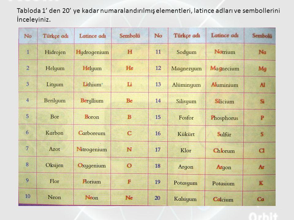 Tabloda 1' den 20' ye kadar numaralandırılmış elementleri, latince adları ve sembollerini İnceleyiniz.