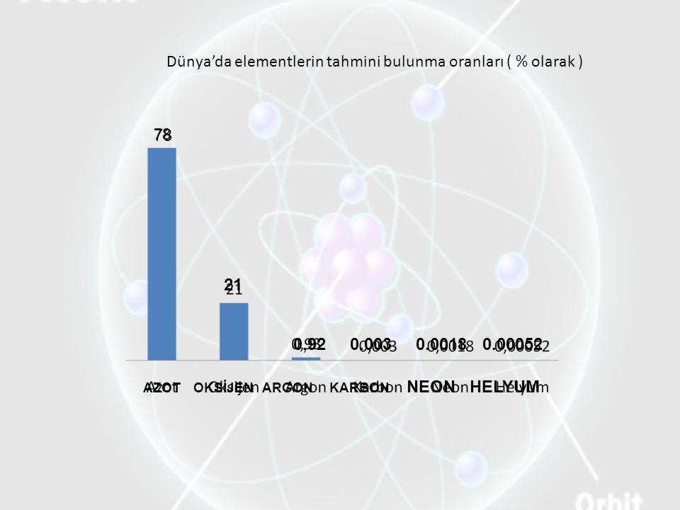 Dünya'da elementlerin tahmini bulunma oranları ( % olarak ) 78 AZOT OKSİJEN ARGON KARBON NEON HELYUM 21 0,92 0.003 0.0018 0.00052