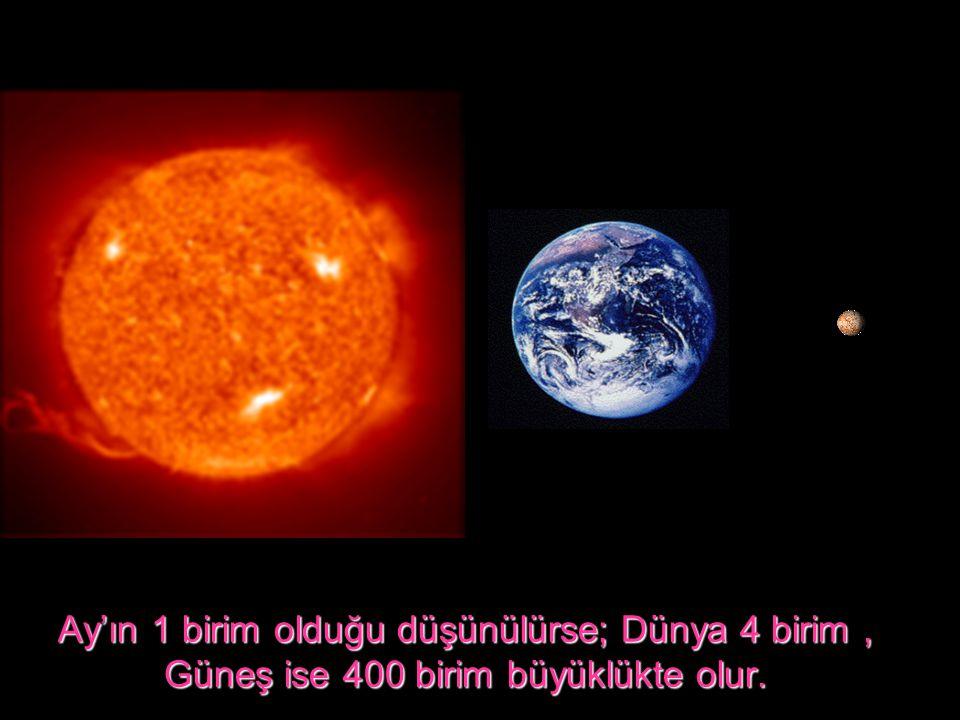 Ay'ın 1 birim olduğu düşünülürse; Dünya 4 birim, Güneş ise 400 birim büyüklükte olur.