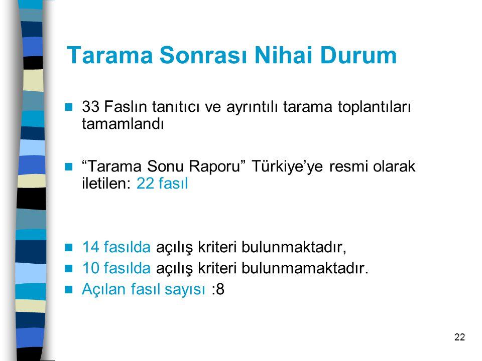 22 Tarama Sonrası Nihai Durum 33 Faslın tanıtıcı ve ayrıntılı tarama toplantıları tamamlandı Tarama Sonu Raporu Türkiye'ye resmi olarak iletilen: 22 fasıl 14 fasılda açılış kriteri bulunmaktadır, 10 fasılda açılış kriteri bulunmamaktadır.
