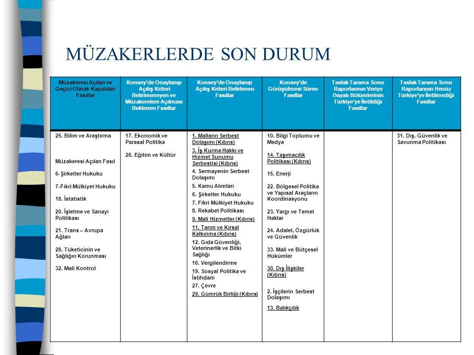 29 MÜZAKERLERDE SON DURUM Müzakeresi Açılan ve Geçici Olarak Kapatılan Fasıllar Konsey'de Onaylanıp Açılış Kriteri Belirlenmeyen ve Müzakerelere Açılması Beklenen Fasıllar Konsey'de Onaylanıp Açılış Kriteri Belirlenen Fasıllar Konsey'de Görüşülmesi Süren Fasıllar Taslak Tarama Sonu Raporlarının Veriye Dayalı Bölümlerinin Türkiye'ye İletildiği Fasıllar Taslak Tarama Sonu Raporlarının Henüz Türkiye'ye İletilmediği Fasıllar 25.