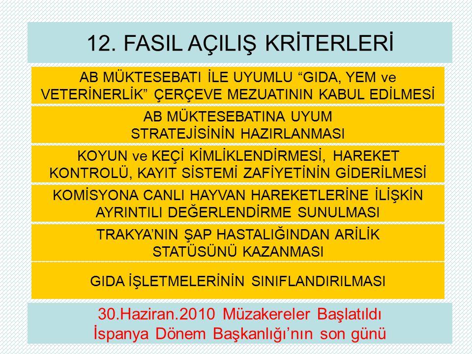 """12. FASIL AÇILIŞ KRİTERLERİ AB MÜKTESEBATI İLE UYUMLU """"GIDA, YEM ve VETERİNERLİK"""" ÇERÇEVE MEZUATININ KABUL EDİLMESİ AB MÜKTESEBATINA UYUM STRATEJİSİNİ"""