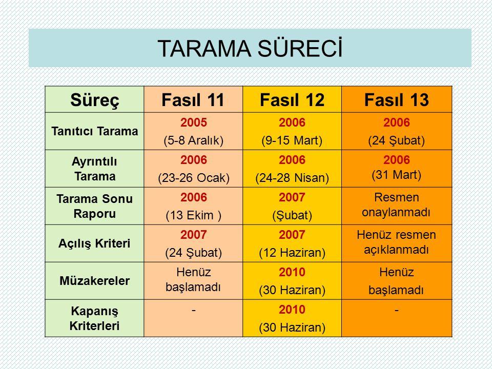 Süreç Fasıl 11Fasıl 12Fasıl 13 Tanıtıcı Tarama 2005 (5-8 Aralık) 2006 (9-15 Mart) 2006 (24 Şubat) Ayrıntılı Tarama 2006 (23-26 Ocak) 2006 (24-28 Nisan) 2006 (31 Mart) Tarama Sonu Raporu 2006 (13 Ekim ) 2007 (Şubat) Resmen onaylanmadı Açılış Kriteri 2007 (24 Şubat) 2007 (12 Haziran) Henüz resmen açıklanmadı Müzakereler Henüz başlamadı 2010 (30 Haziran) Henüz başlamadı Kapanış Kriterleri -2010 (30 Haziran) - TARAMA SÜRECİ