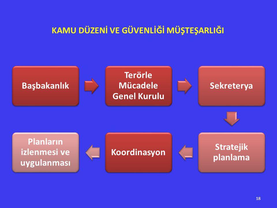 Başbakanlık Terörle Mücadele Genel Kurulu Sekreterya Stratejik planlama Koordinasyon Planların izlenmesi ve uygulanması KAMU DÜZENİ VE GÜVENLİĞİ MÜŞTEŞARLIĞI 18