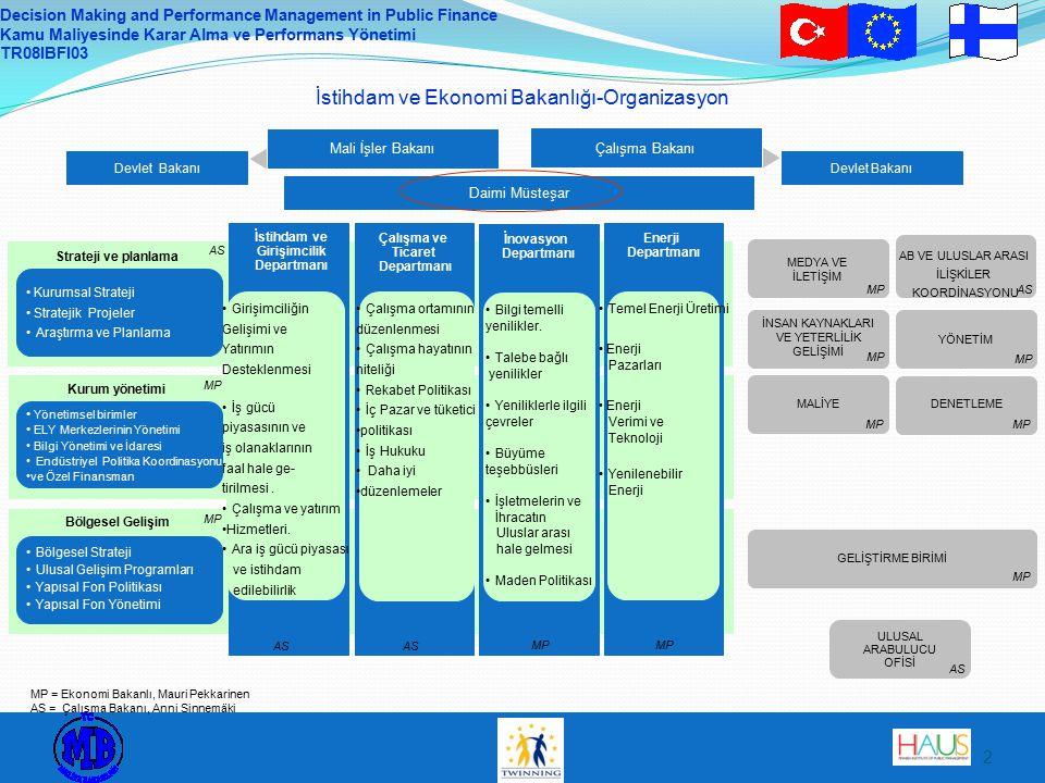 Decision Making and Performance Management in Public Finance Kamu Maliyesinde Karar Alma ve Performans Yönetimi TR08IBFI03 3 İEB İçinde Performans Yönetimi Daimi Müsteşar (DM) bir sonraki yılla ilgili olarak her bir departman ve birimle müzakere yürütür Müzakerelerin amacı şunlardır Politika hedeflerinin uygulanmasını güçlendirme Örgütün operasyonel hedefleri üzerinde anlaşmaya varma Örgütün operasyonel işlevliliğini sağlama Katılımcılar: DM (başkan) ve genel merkezler, Mali birim ve İnsan Kaynakları biriminden yönetim desteği Bir departman/birimin yönetim grubu