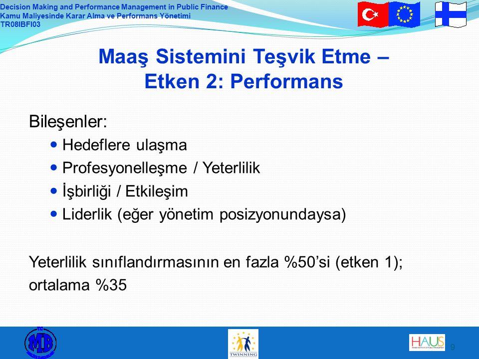 Decision Making and Performance Management in Public Finance Kamu Maliyesinde Karar Alma ve Performans Yönetimi TR08IBFI03 9 Maaş Sistemini Teşvik Etme – Etken 2: Performans Bileşenler: Hedeflere ulaşma Profesyonelleşme / Yeterlilik İşbirliği / Etkileşim Liderlik (eğer yönetim posizyonundaysa) Yeterlilik sınıflandırmasının en fazla %50'si (etken 1); ortalama %35