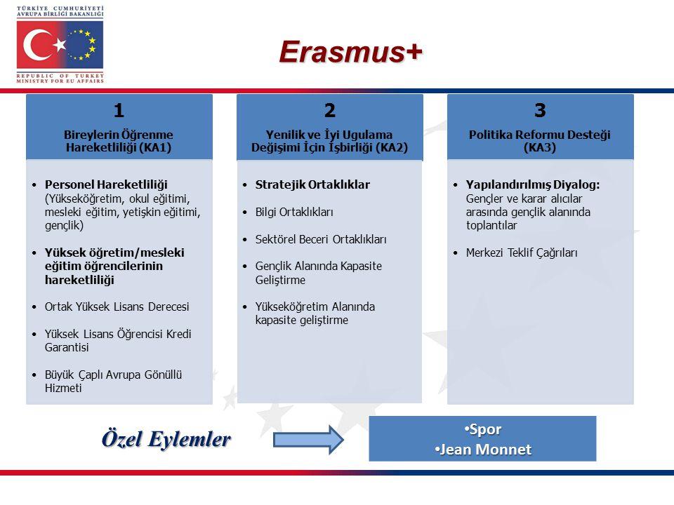 Erasmus+ 1 Bireylerin Öğrenme Hareketliliği (KA1) Personel Hareketliliği (Yükseköğretim, okul eğitimi, mesleki eğitim, yetişkin eğitimi, gençlik) Yüks