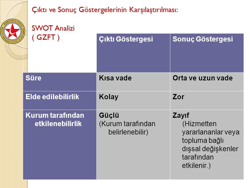 Çıktı ve Sonuç Göstergelerinin Karşılaştırılması: SWOT Analizi ( GZFT ) Çıktı GöstergesiSonuç Göstergesi SüreKısa vadeOrta ve uzun vade Elde edilebili