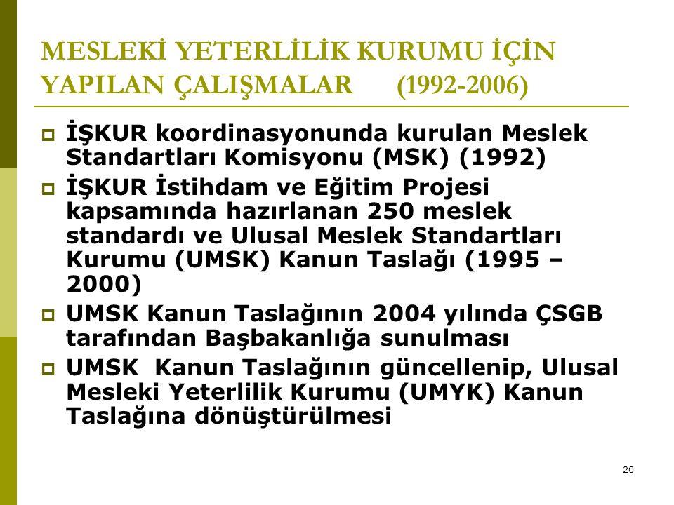 20 MESLEKİ YETERLİLİK KURUMU İÇİN YAPILAN ÇALIŞMALAR (1992-2006)  İŞKUR koordinasyonunda kurulan Meslek Standartları Komisyonu (MSK) (1992)  İŞKUR İ