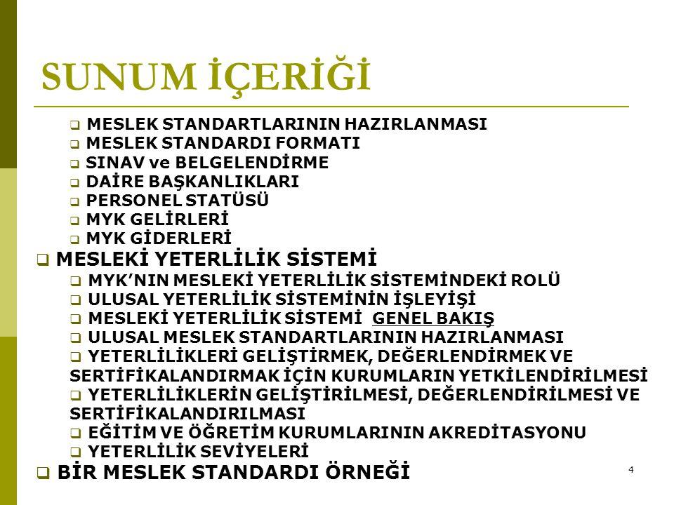55 SINAV ve BELGELENDİRME  Meslekî yeterlilik düzeyi, Kurum tarafından yetkilendirilmiş personel belgelendirme kurum ve kuruluşları tarafından yapılacak sınavla belirlenir.