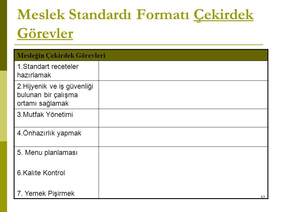 52 Meslek Standardı Formatı Çekirdek Görevler Mesleğin Çekirdek Görevleri 1.Standart receteler hazırlamak 2.Hijyenik ve iş güvenliği bulunan bir çalış
