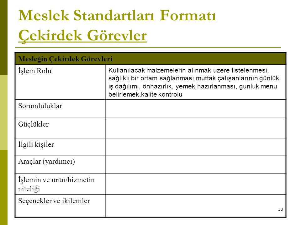 53 Meslek Standartları Formatı Çekirdek Görevler Mesleğin Çekirdek Görevleri İşlem Rolü Kullanılacak malzemelerin alınmak uzere listelenmesi, sağlıklı