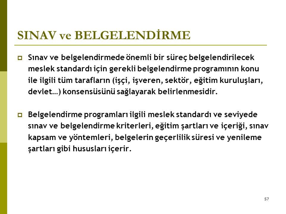 57 SINAV ve BELGELENDİRME  Sınav ve belgelendirmede önemli bir süreç belgelendirilecek meslek standardı için gerekli belgelendirme programının konu i