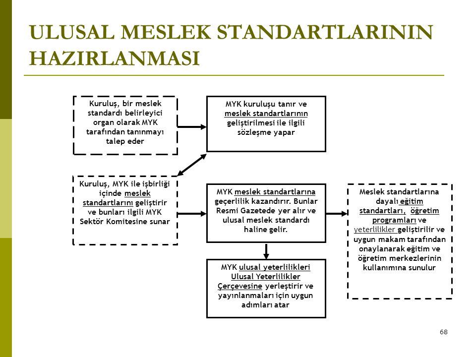 68 ULUSAL MESLEK STANDARTLARININ HAZIRLANMASI MYK ulusal yeterlilikleri Ulusal Yeterlilikler Çerçevesine yerleştirir ve yayınlanmaları için uygun adım