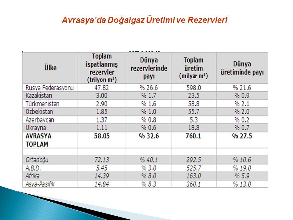 Avrasya'da Doğalgaz Üretimi ve Rezervleri