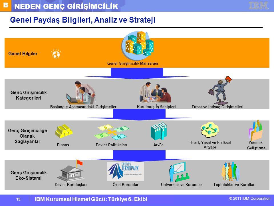 IBM Corporate Service Corps : Turkey Team 6 © 2011 IBM Corporation IBM Kurumsal Hizmet Gücü: Türkiye 6. Ekibi 15 Genel Paydaş Bilgileri, Analiz ve Str