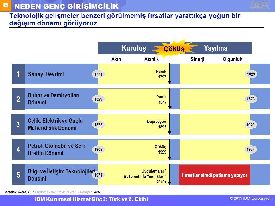 IBM Corporate Service Corps : Turkey Team 6 © 2011 IBM Corporation IBM Kurumsal Hizmet Gücü: Türkiye 6. Ekibi KuruluşYayılma Teknolojik gelişmeler ben