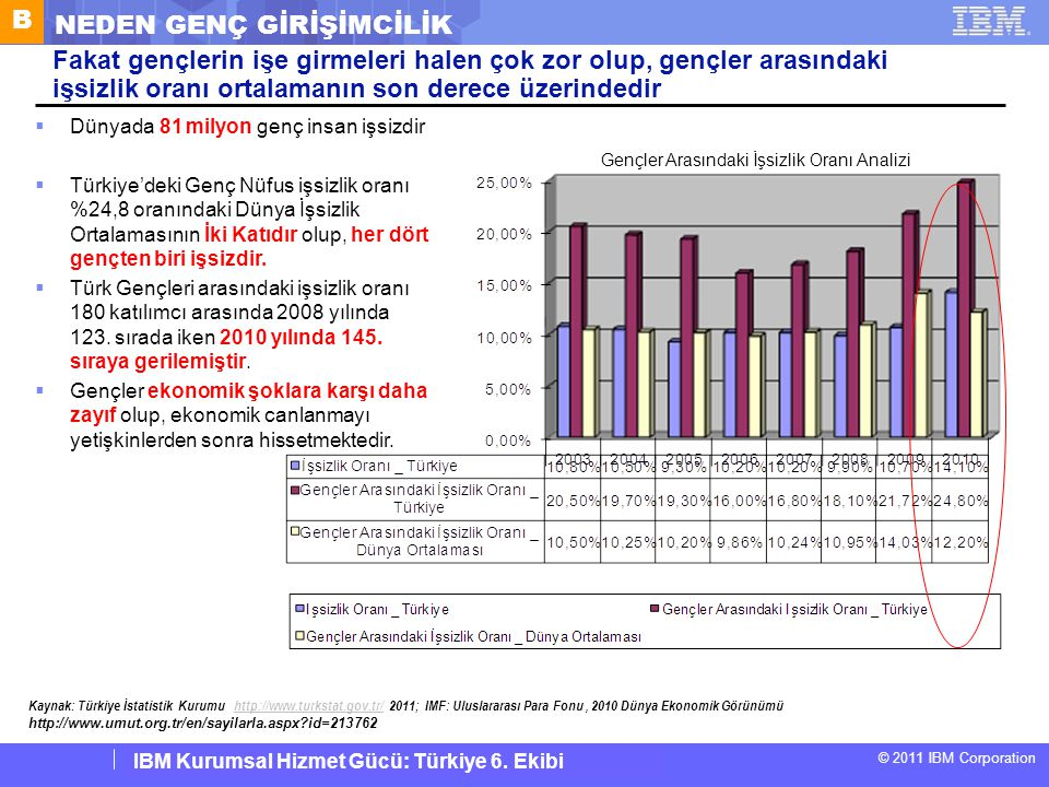 IBM Corporate Service Corps : Turkey Team 6 © 2011 IBM Corporation IBM Kurumsal Hizmet Gücü: Türkiye 6. Ekibi Fakat gençlerin işe girmeleri halen çok
