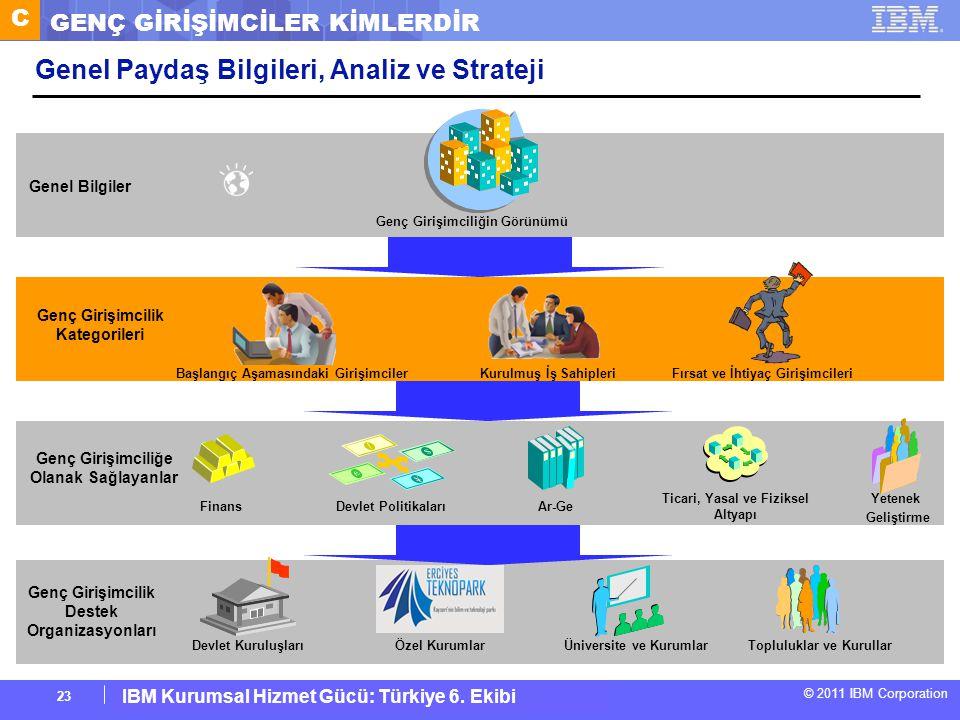IBM Corporate Service Corps : Turkey Team 6 © 2011 IBM Corporation IBM Kurumsal Hizmet Gücü: Türkiye 6. Ekibi 23 Genel Paydaş Bilgileri, Analiz ve Str