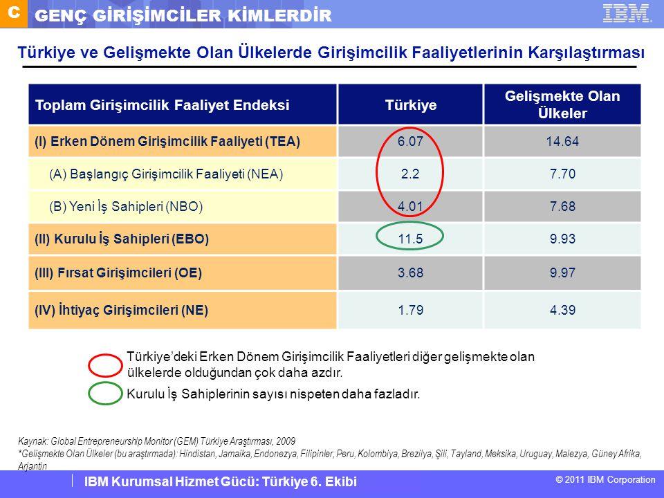 IBM Corporate Service Corps : Turkey Team 6 © 2011 IBM Corporation IBM Kurumsal Hizmet Gücü: Türkiye 6. Ekibi Türkiye ve Gelişmekte Olan Ülkelerde Gir