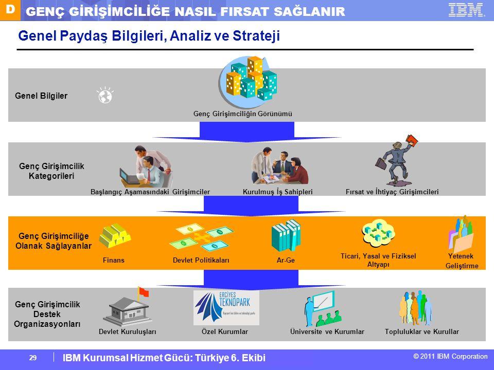 IBM Corporate Service Corps : Turkey Team 6 © 2011 IBM Corporation IBM Kurumsal Hizmet Gücü: Türkiye 6. Ekibi 29 Genel Paydaş Bilgileri, Analiz ve Str