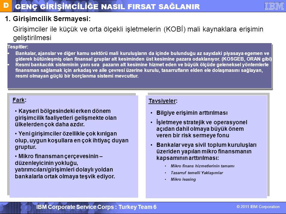 © 2011 IBM Corporation IBM Corporate Service Corps : Turkey Team 6 1. Girişimcilik Sermayesi: Girişimciler ile küçük ve orta ölçekli işletmelerin (KOB