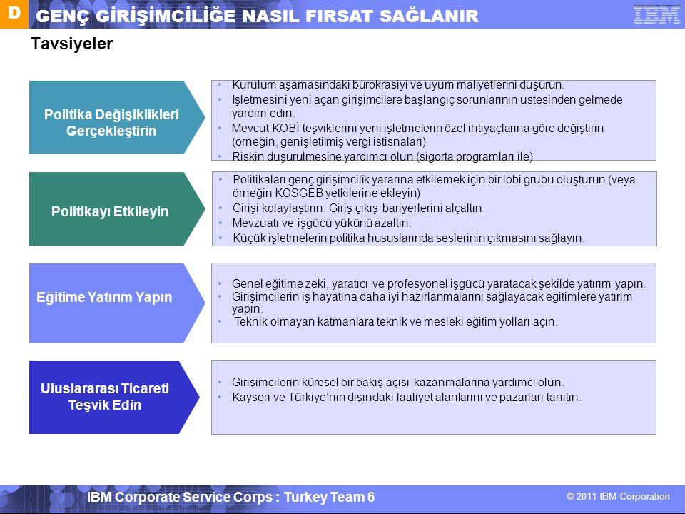 © 2011 IBM Corporation IBM Corporate Service Corps : Turkey Team 6 Tavsiyeler Politikayı Etkileyin Politikaları genç girişimcilik yararına etkilemek i