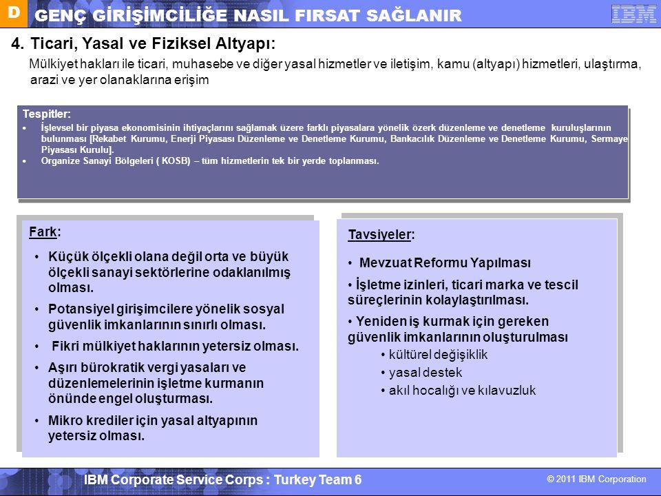 © 2011 IBM Corporation IBM Corporate Service Corps : Turkey Team 6 4. Ticari, Yasal ve Fiziksel Altyapı: Mülkiyet hakları ile ticari, muhasebe ve diğe