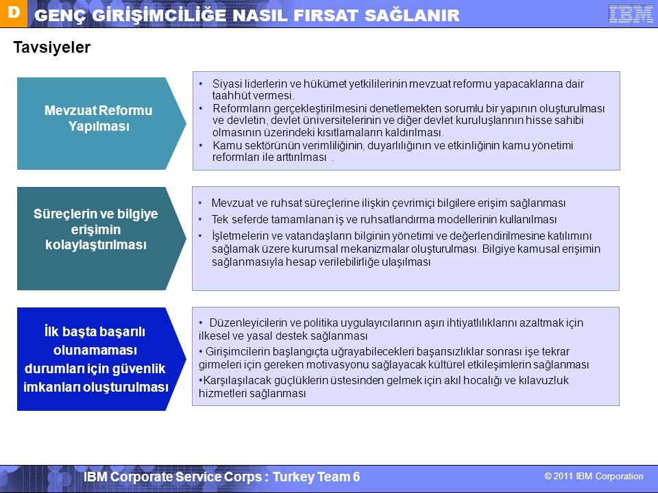 © 2011 IBM Corporation IBM Corporate Service Corps : Turkey Team 6 D GENÇ GİRİŞİMCİLİĞE NASIL FIRSAT SAĞLANIR Tavsiyeler Mevzuat Reformu Yapılması Siy
