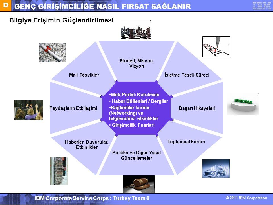 © 2011 IBM Corporation IBM Corporate Service Corps : Turkey Team 6 Bilgiye Erişimin Güçlendirilmesi Web Portalı Kurulması Haber Bültenleri / Dergiler