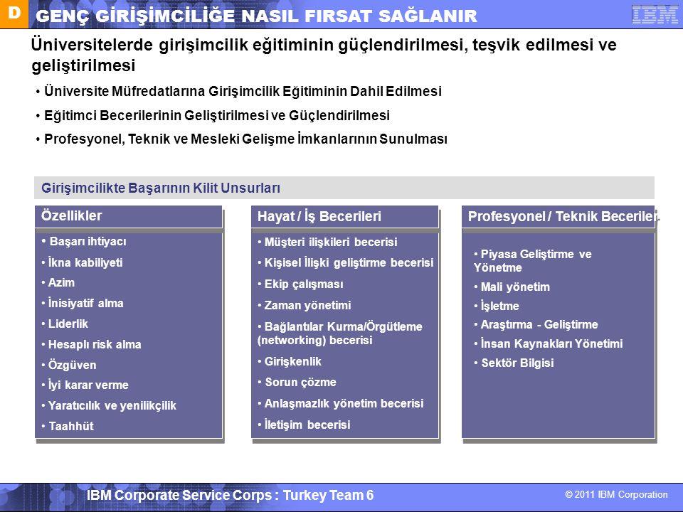 © 2011 IBM Corporation IBM Corporate Service Corps : Turkey Team 6 Girişimcilikte Başarının Kilit Unsurları Başarı ihtiyacı İkna kabiliyeti Azim İnisi