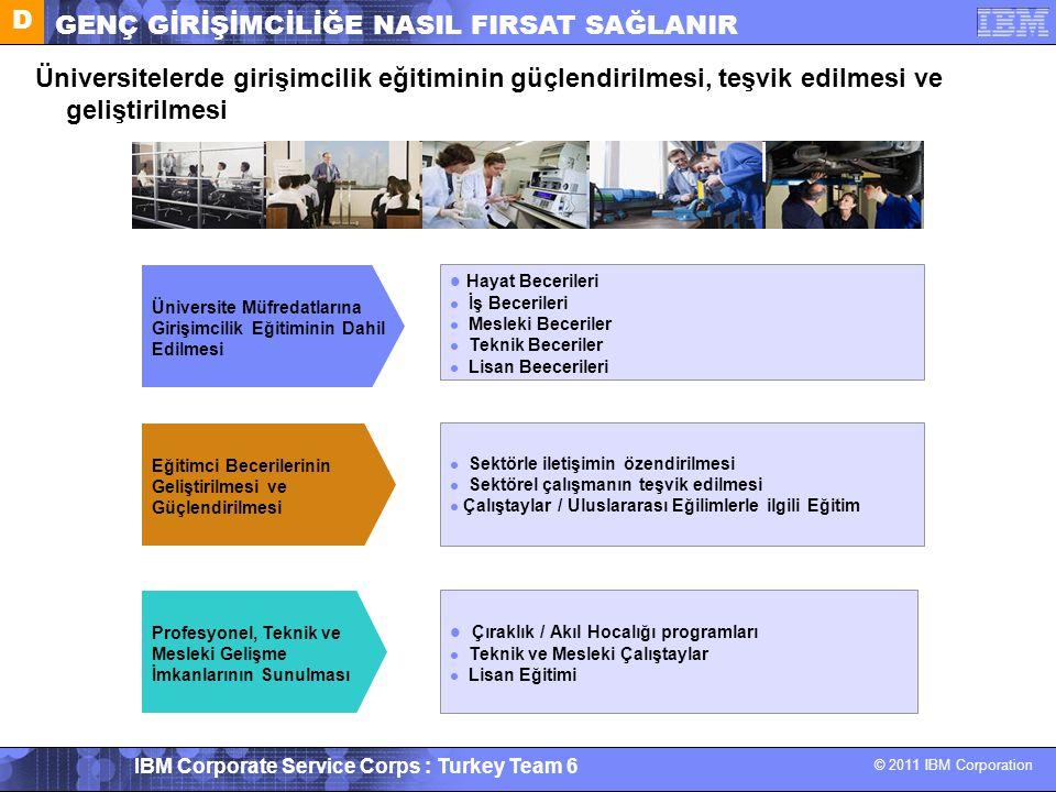 © 2011 IBM Corporation IBM Corporate Service Corps : Turkey Team 6 Üniversitelerde girişimcilik eğitiminin güçlendirilmesi, teşvik edilmesi ve gelişti
