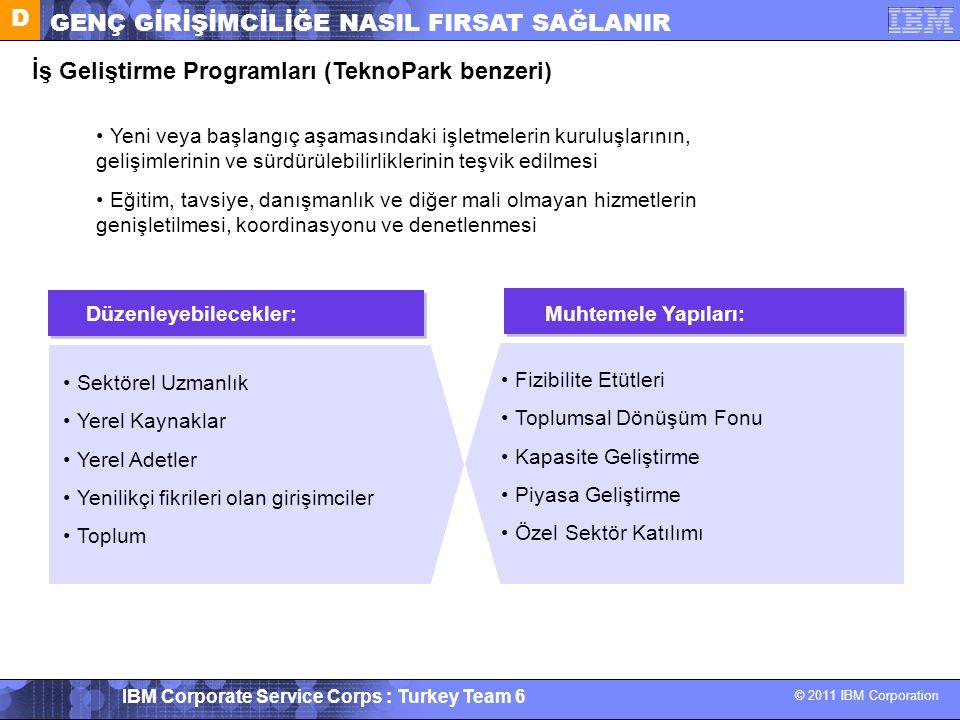 © 2011 IBM Corporation IBM Corporate Service Corps : Turkey Team 6 İş Geliştirme Programları (TeknoPark benzeri) Sektörel Uzmanlık Yerel Kaynaklar Yer