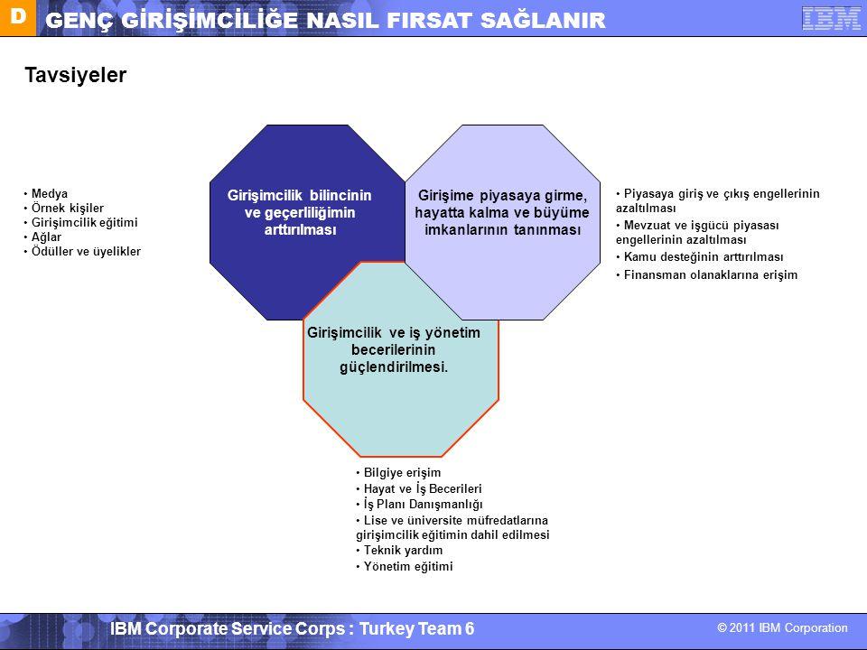 © 2011 IBM Corporation IBM Corporate Service Corps : Turkey Team 6 Tavsiyeler Girişimcilik bilincinin ve geçerliliğimin arttırılması Girişimcilik ve i